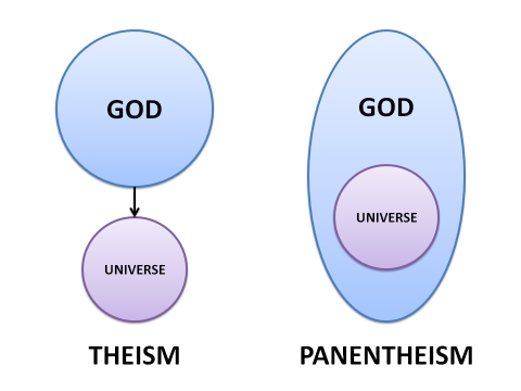 Theism and Panentheism (not to scale)