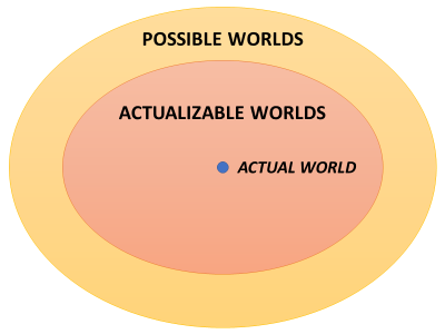 Possible and Actualizable Worlds