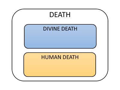 Divine Death & Human Death